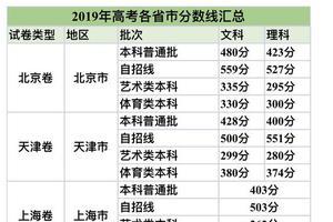 """31省市高考分数线全部出炉 志愿填报需""""吃透""""政策"""