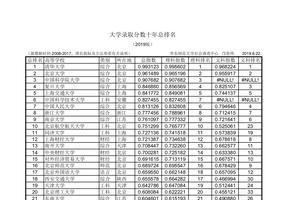 2019中国大学录取分数排行榜发布 清华文理均第一