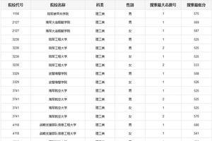 重庆市2019年军队院校招生军检线公布