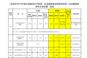 济南中考指标生:省实验455.2历城二446.9山师附中439
