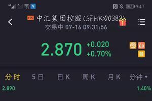 中汇集团今日在港挂牌上市 市值达29亿港元