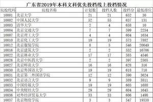 广东2019本科优先投档最低分及投档人数