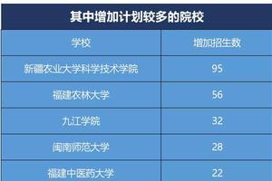 甘肅2019本科二批共錄取考生62434名