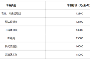 学费上调!湖南省独立学院学费最高1.8万/年
