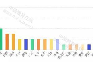 一组数据看懂中国高等大发5分六合高地布局