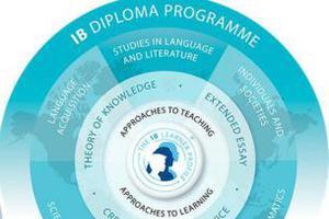 国际课程干货:如何有效获得IB地理课程高分?
