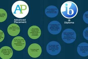 美国高中留学选择AP课程还是IB课程?