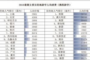 暑期游学 南京娃人均花费超5000元