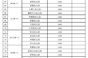庐江县普惠性民办幼儿园调整保教费最高指导价公示