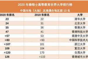 清华北大首次包揽泰晤士世界大学排名亚洲前二