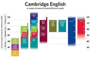 2020年KET剑桥考试改革 考生如何应对