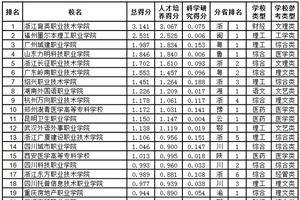 武书连2019中国民办高职高专排行榜发布