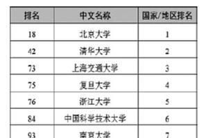 中国大陆7所高校进入世界百强(顶尖一流大学)