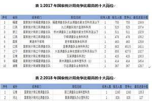 2020国考报考指南:国家统计局岗位全面分析