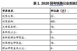 2020国考铁路公安系统招录情况及报考条件解析
