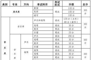 重庆艺考生注意 2020年艺术类专业统考时间公布