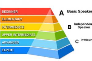 CEFR英语能力评级 可多量级优化英语学习效果