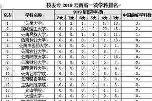 校友会2019云南省一流学科排名 云南大学第一