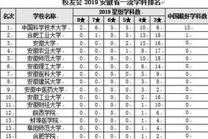校友会2019安徽省一流学科排名 中国科学技术大学第一