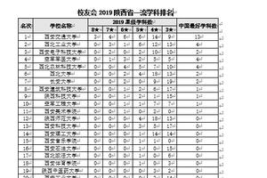 校友会2019优信彩票陕西 省一流学科排名 西安交通优信彩票大学 第一