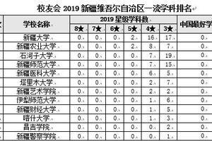 校友会2019新疆维吾尔自治区一流学科排名