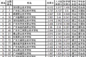 武书连2019广东省高职高专综合实力排行榜