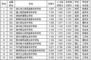 武書連2019貴州省高職高專綜合實力排行榜