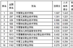 武書連2019寧夏高職高專綜合實力排行榜