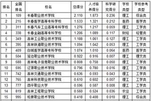 武书连2019吉林省高职高专综合实力排行榜