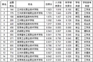 武书连2019甘肃省高职高专综合实力排行榜