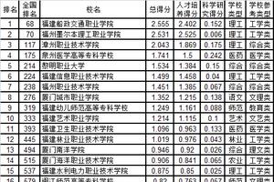 武书连2019福建省高职高专综合实力排行榜