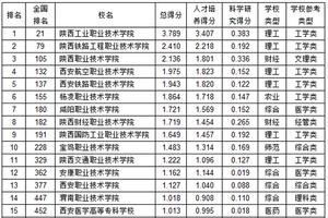 武书连2019陕西省高职高专综合实力排行榜