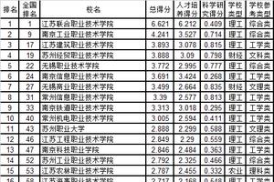 武书连2019江苏省高职高专综合实力排行榜