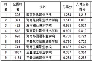 武书连2019海南省高职高专综合实力排行榜