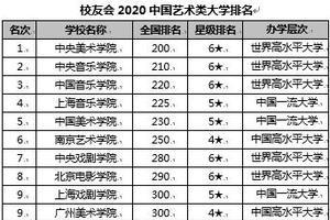 校友会2020中国艺术类大学排名 中央美术学院第一