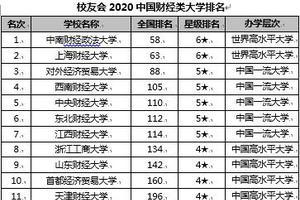 校友会2020中国财经类大学排名 中南财经政法大学第一
