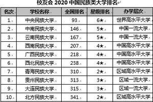 校友会2020中国民族类大学排名 中央民族大学第一