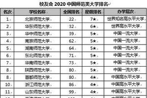 校友会2020中国师范类大学排名 北京师范大学第一