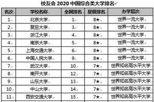 校友会2020中国综合类大学排名 北京大学第一