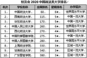 校友会2020中国政法类大学排名 中国政法大学第一
