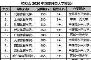 校友会2020中国体育类大学排名 北京体育大学第一