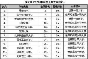 校友会2020中国理工类大学排名 清华大学第一