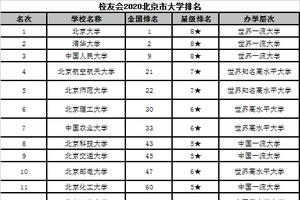校友会2020北京市大学排名 北京大学第一