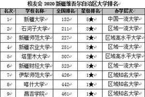 校友会2020新疆维吾尔自治区大学排名 新疆大学第一