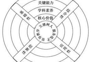 教育部考試中心就《中國高考評價體系》答記者問