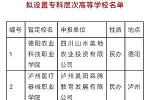 四川擬新增5所專科層次高校(附名單)