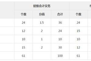 高顿财经:2020年重庆初级会计报名时间�w主