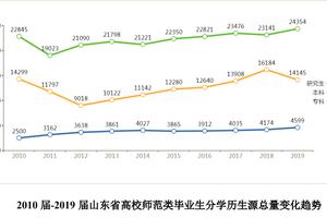 大发棋牌app山东 高校师范生女性占八成 四成毕业生月薪二至三千