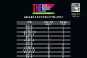 2020泰晤士新兴经济体大发棋牌app大学 排名揭晓 中国高校领跑