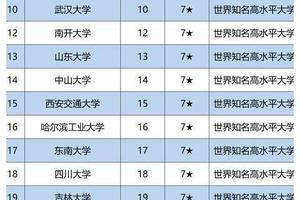 校友会2020中国非副部级大学排名 东北大学第一